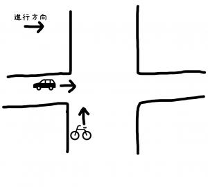 自転車側が広い2